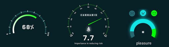 cannabis risico's verminderen